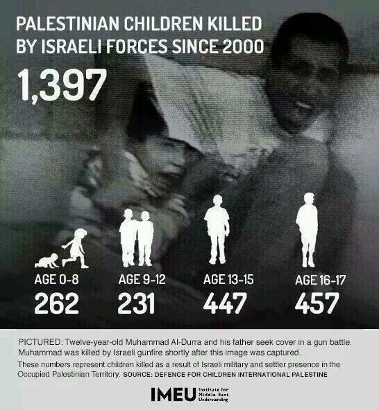 Palestinian Children Killed
